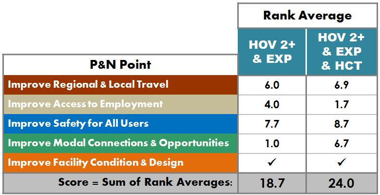 6.3.5 Round 2 Overall Alternatives Ranking The Rank Average for each need point was summed to arrive at the total, overall score for
