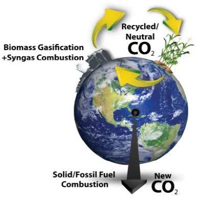 Combined Heat & Power (CHP) Renewable Biomass Displaces Fossil Fuels Natural Gas Heat & Steam Coal-Derived Electricity ACORE & EPA Express the Need ACORE