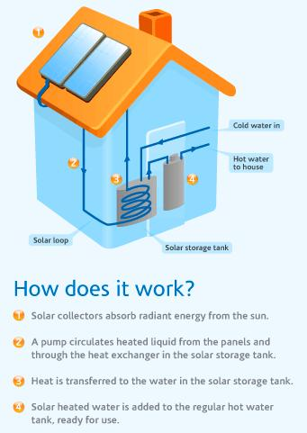 Appendix A Solar Hot Water Simplified From: Solar BC (http://www.solarbc.