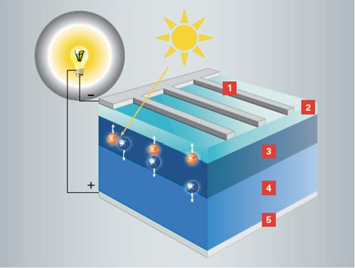 Appendix B Photovoltaic Simplified 1. Harvesting energy Electrons are released when light strikes the photovoltaic modules.