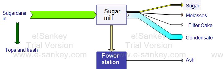 Bagasse Mass flows sugar factory Bagasse NOT A WASTE!