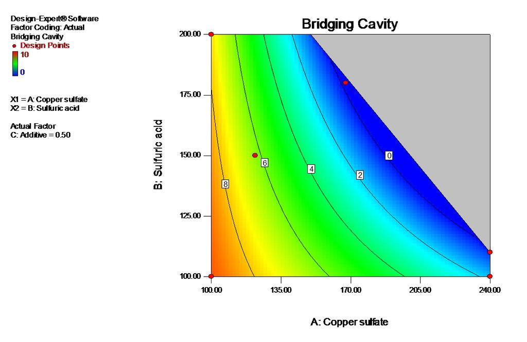 CHART 2. DOE RESULTS ON CAVITY INFLUENCED BY COPPER SULFATE AND SULFURIC ACID CONCENTRATIONS WHEN ADDITIVE WAS AT 0.