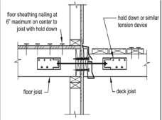 The lateral load connection required shall be permitted to be hold down tension devices and shall be provided in not less than two