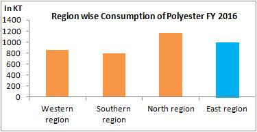Growth Opportunity Eastern India East India is a big market for polyester makers