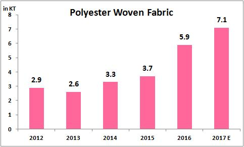 Bangladesh Polyester Imports from India - Polyester Filament yarn exports to