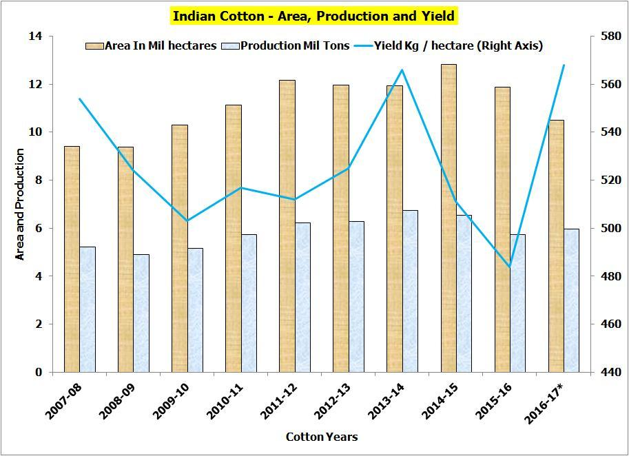 Cotton Scenario - India Source : Cotton Corporation of India Indian Cotton Scenario Area of crop cultivation is restricted.