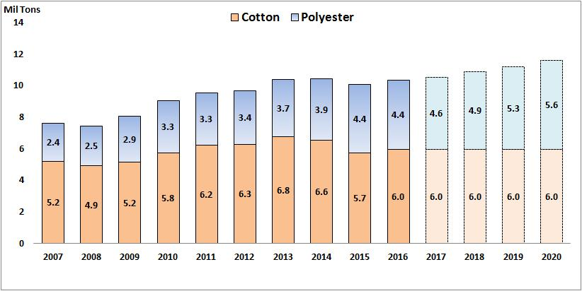 Cotton Vs Virgin Polyester Yarn/Fibre Growth Trend Polyester production will catch up with Cotton production by 2020 CAGR : 7% Polyester growth has strong Co-relation with GDP growth.