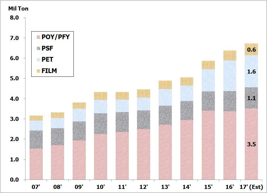 TOTAL POLYESTER DEMAND Indian Polyester has witnessed a growth of around 10% in