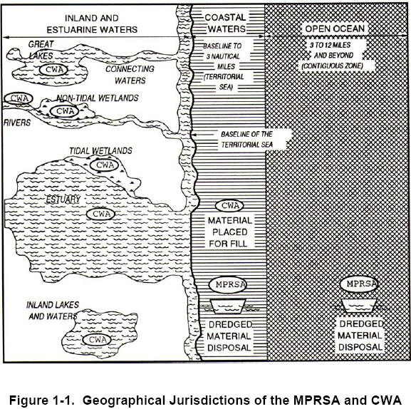 Water Column Evaluation (Physical / Chemical Testing) Contaminant concentration in disposed DM: Ocean disposal (Ocean Testing Manual) Seaward of national baseline Marine Protection, Research and