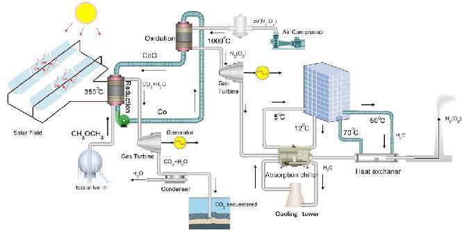 DME-solar hybridized CCHP using Chemical Looping Combustion Solar Energy Feature 1: Utilizing solar heat at 450 o C provides the heat for driving CoO reduced with DME Feature 2: Low-grade solar heat