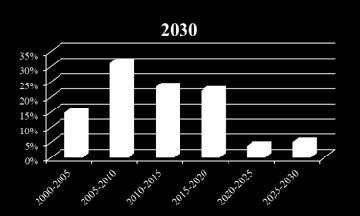 were build between 2015 to 2030 By