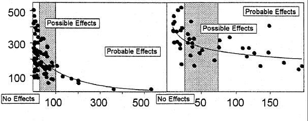 "mussl s\01\prop Illustration of use of dose-reponse data to define ""effects zones"", to"