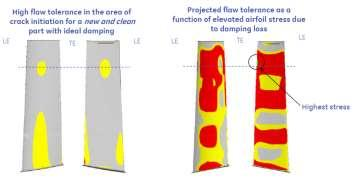 EVENT RATE Component life details How this relates to Flange-to-Flange swap Casing life reset (performance impacts and repair cost) Foundation/tube frame struts refresh Ability to address compartment
