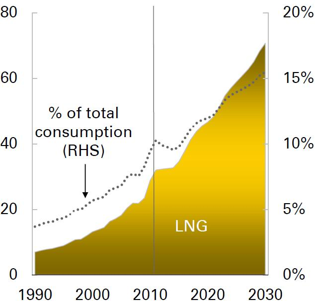 LNG production forecast to 2030: LNG contributes an increasing share of natural gas trade 600 mtpa LNG will account for more than 15% of global gas consumption by 2030 Australia is set to