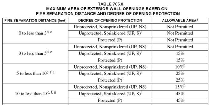 Section 705.8 Openings Section 705.8 Openings Maximum area of unprotected or protected openings located in an exterior wall is limited by Table 705.8. Values are the percentage of area of the exterior wall per story.