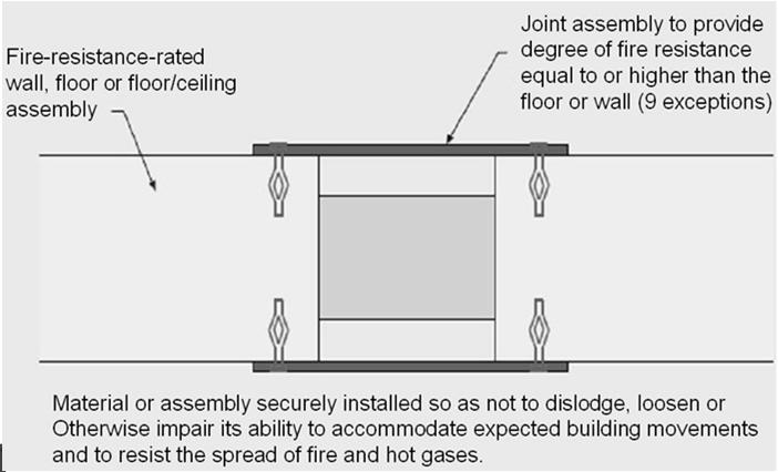 Section 715 Fire-Resistant Joint Systems This section regulates joints or linear openings created between building assemblies, which are sometimes referred to as head-of-wall, expansion or seismic