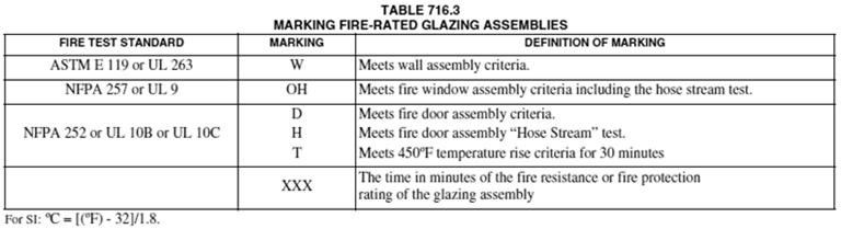 relative to the nature and fire-resistance rating of the wall.