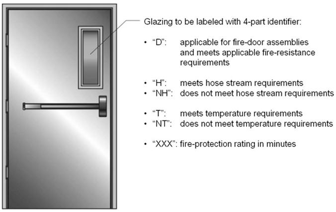 Glazing Material in Fire Door Assemblies Review Table 716.5 and Section 716.5.8 for limitations on glazing in fire doors.