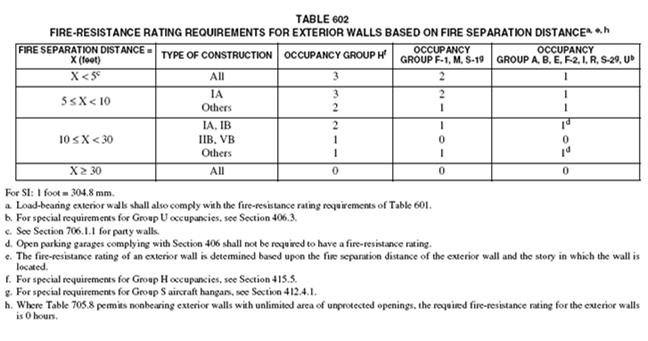 Table 602 Exterior Wall Fire-resistance ratings Exterior walls shall be rated for exposure to fire from: Both sides where the separation distance is 10 feet or less.