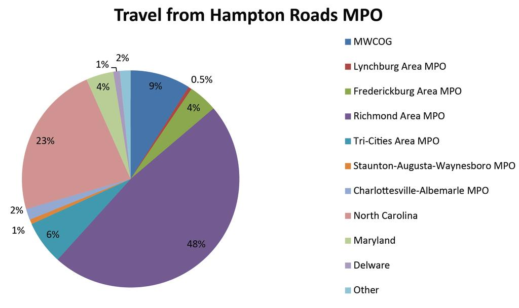 D1 SEGMENT PROFILE Travel Demand Passenger Demand The southernmost segment of Corridor D is mostly within the Hampton Roads MPO area, but also includes the US 13 Bridge-Tunnel connection to the