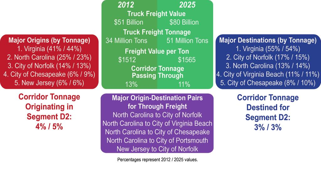 D2 SEGMENT PROFILE Freight Demand By truck, Segment D2 carries 17M tons of freight worth $27B in 2012, and is estimated to carry 25M tons of freight worth $40B in 2025.