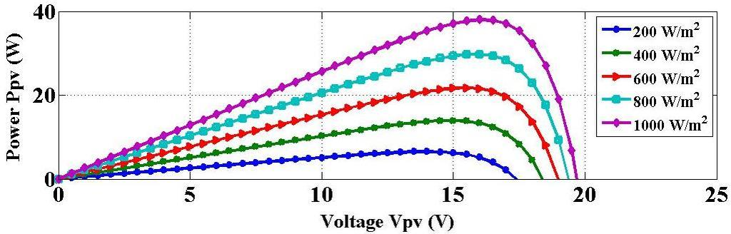 Figure 9 Effect of variation in radiation at constant temperature on I-V characteristics of solar cell Figure 10 Effect of variation in radiation at constant temperature on P-V characteristics of