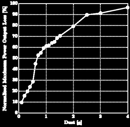concentration density of 25 g/m 2 [41] Figure 14
