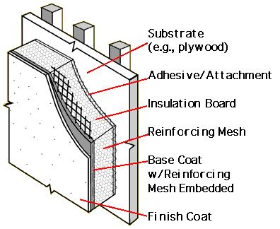 following components: insulation boards which are bonded or mechanically attached to a substrate such as plywood; a polymer modified cement base coat reinforced with a fibreglass mesh; and a finish