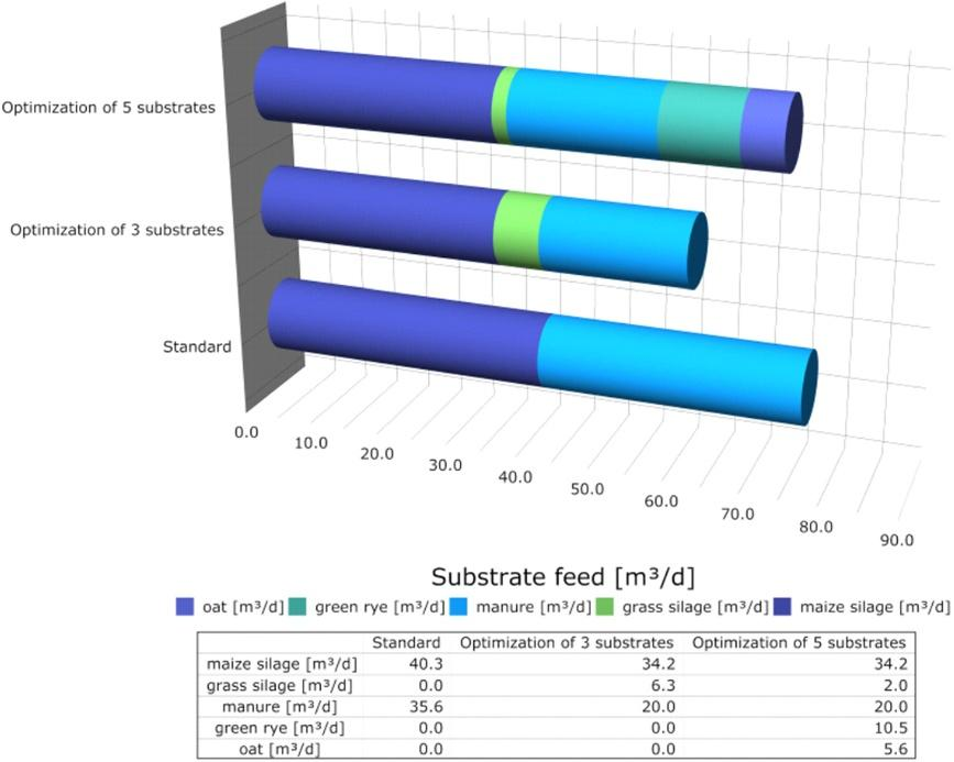 Bongards et al. Energy, Sustainability and Society 2014, 4:19 Page 9 of 12 Figure 6 Substrate feed optimization results for a full-scale agricultural biogas plant.