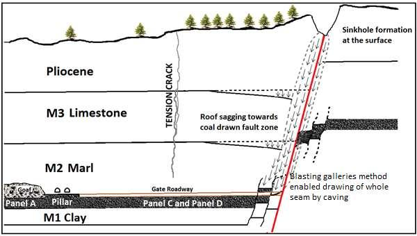 a) Formation of sinkhole due to full stamp caving of coal at fault contact and formation of tension crack in the middle due to diminishing of constraint on roof strata at fault side.