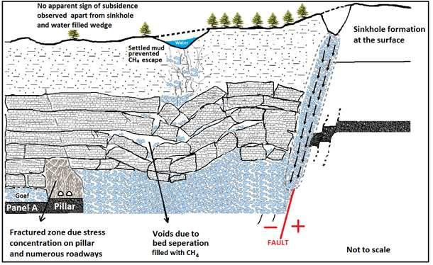 Schematic illustration of sinkhole, tension crack, and subsequent water filled wedge-like subsidence formation on the surface. Caving of strong strata would certainly take place in a dynamic manner.