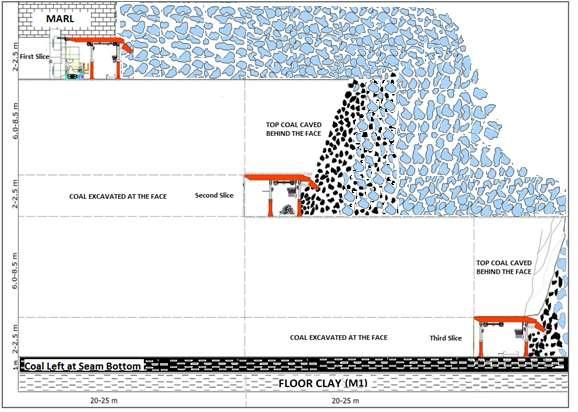4. Production method Thickness of the coal seam at the Eynez Karanlıkdere mine is in the range of 18-30 m.