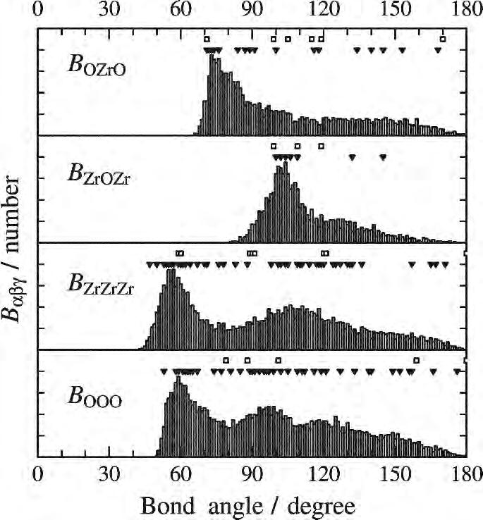 5 Structural Characterization for Complex System 93 Fig. 5.12. Bond angle distributions of amorphous ZrO 2.