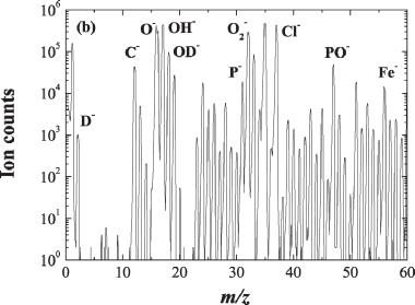 154 Shigeru Suzuki Fig. 7.21. Narrow mass spectra of negative ions from samples H, D, and O Fig. 7.22.