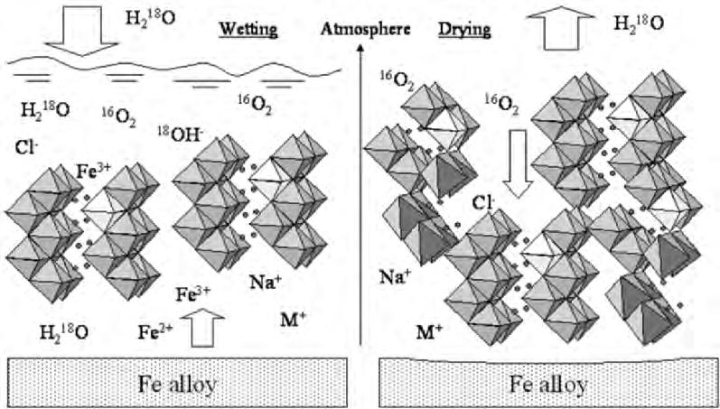 7 Surface Analysis of Oxides and Corrosion Products 155 Fig. 7.23.