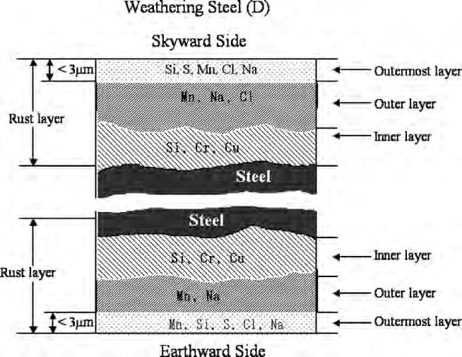 8 Rust Layers on Steels by Atmospheric Exposure for Years 177 Fig. 8.11.