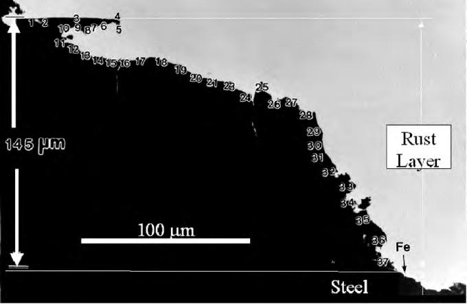 8 Rust Layers on Steels by Atmospheric Exposure for Years