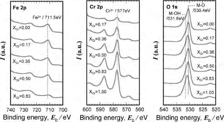6 Katsuhisa Sugimoto Fig. 1.4. XPS spectra for Fe 2O 3-Cr 2O 3 films with various X Cr values [28] Fig. 1.5. AES in-depth profile of Fe 2O 3-Cr 2O 3 film with X Cr = 0.36 [28] 1.