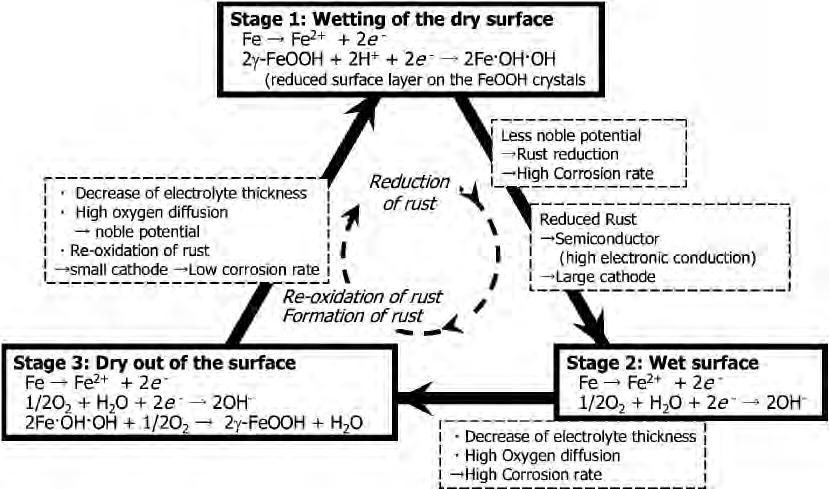 276 Takayuki Kamimura, Saburo Nasu Fig. 12.2. Schematic diagram of the corrosion during wet and dry cyclic condition shows the schematic diagram of corrosion during wet and dry cyclic conditions.