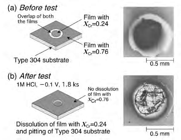 1 Protection Function and Breakdown Mechanism of Passive Films 15