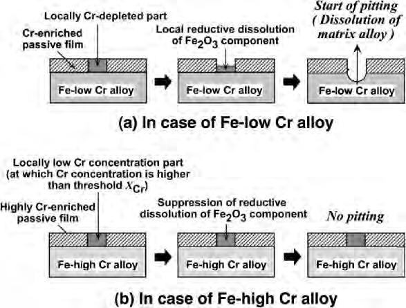 1.10), the alloy matrix exposed to an HCl solution by the local breakdown of passive film causes anodic dissolution.