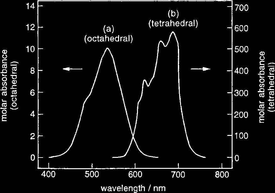 52 Atsushi Muramatsu, Kiyoshi Kanie Fig. 4.1. Spectrum of electromagnetic radiation: relationship between representative spectroscopic techniques and the energy and wavelength of the radiation Fig.