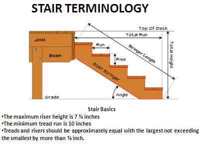 STAIRS Stairs must have a maximum rise of 7 3 / 4 inches and a
