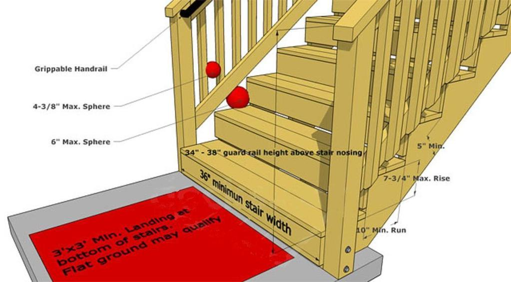 GUARDS AND HANDRAILS Guards and handrails must be provided as shown on the following illustrations.