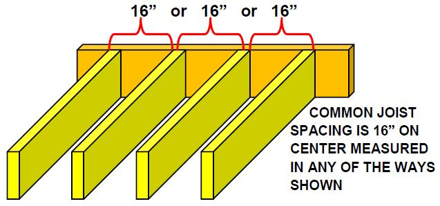 JOIST DETAILS JOIST SPACING IS