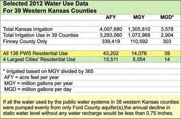 Public Water Supply Water Use in Western Kansas From Where is Water Reduction to Come?