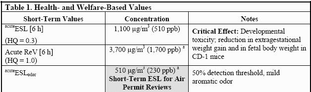 TCEQ Reference Value & ESL for 1,3 Butadiene a Values that may be used for evaluation of air monitoring data See http://www.tceq.state.tx.