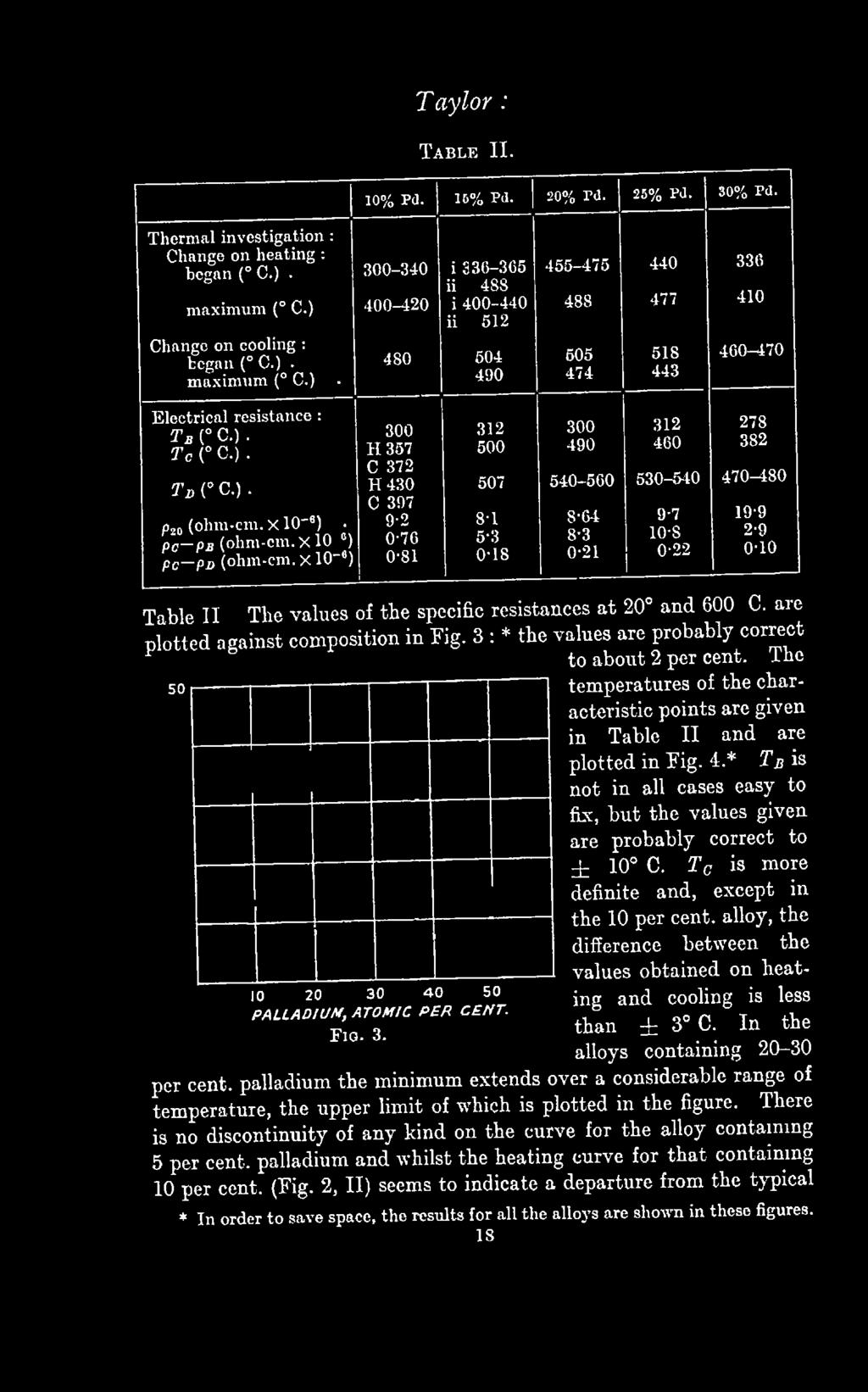 IU M, ATO M IC P E R C E N T. F ig. 3. Table II The values of the specific resistances at 20 and 600 C. are plotted against composition in Fig.