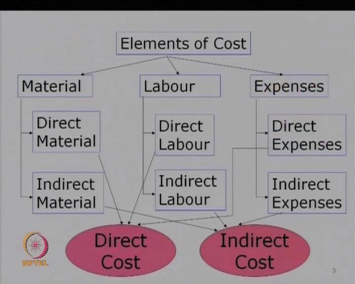 indirect cost, then we will look at cost allocation, cost drivers, cost apportionment, and the treatment of over and under