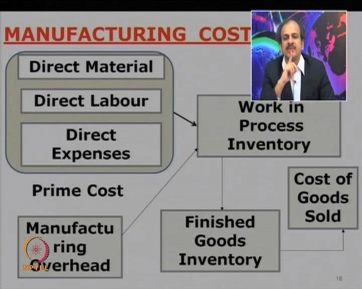 So, as you know, again manufacturing overheads can be divided as indirect labor, indirect material, labor, and indirect expenses.